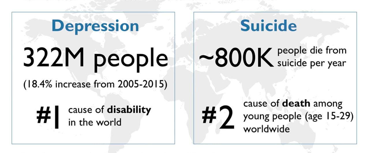 global mental health statistics depression suicide