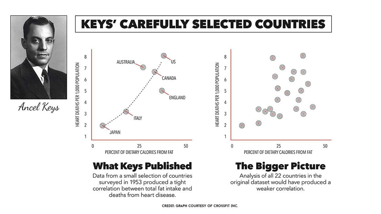 ancel keys saturated fat